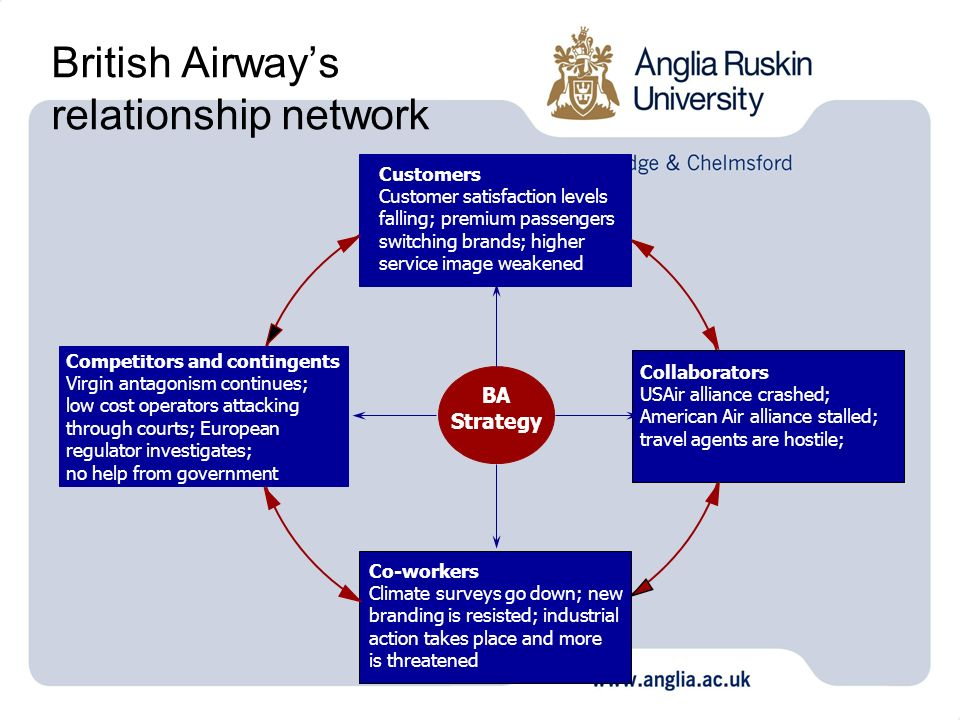 British Airway's relationship network