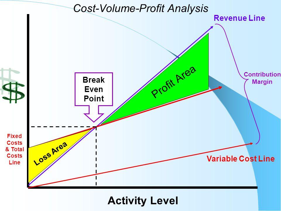 Cost-Volume-Profit Analysis
