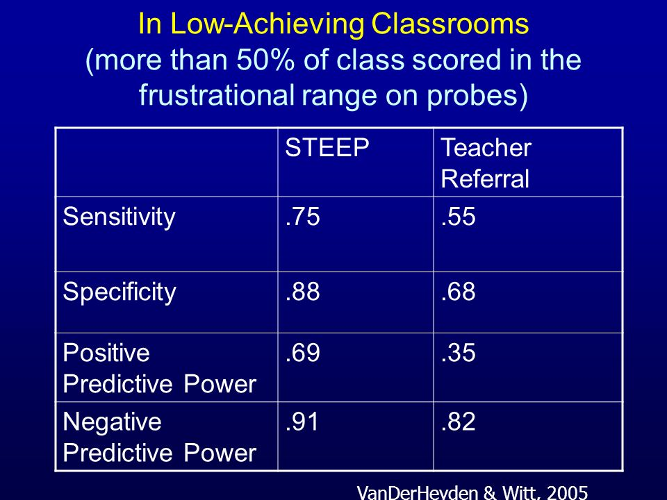 In Low-Achieving Classrooms (more than 50% of class scored in the frustrational range on probes)