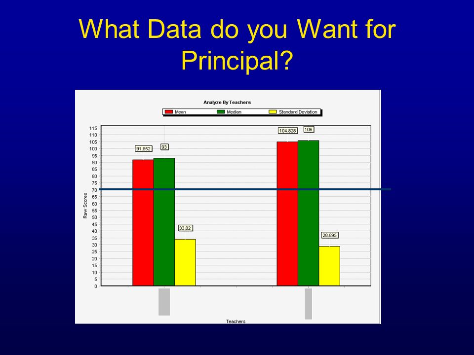 What Data do you Want for Principal