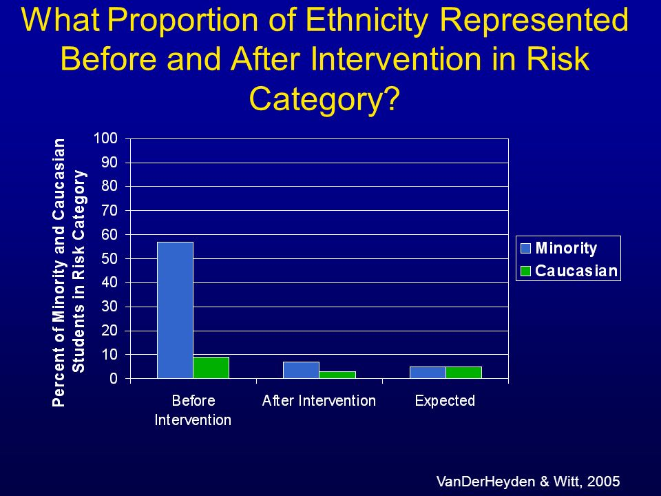 What Proportion of Ethnicity Represented Before and After Intervention in Risk Category