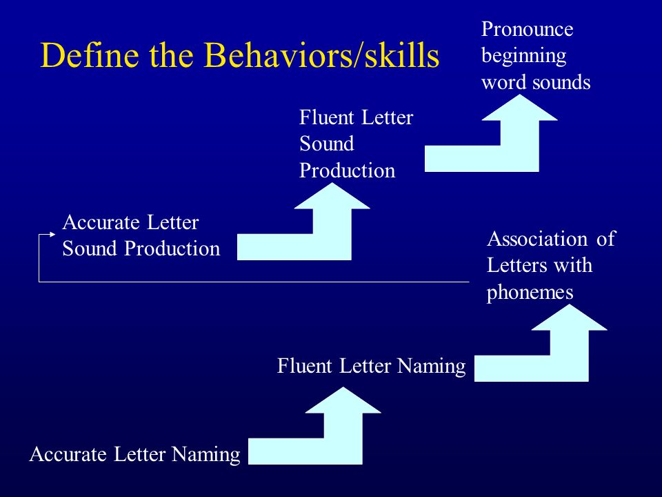 Define the Behaviors/skills