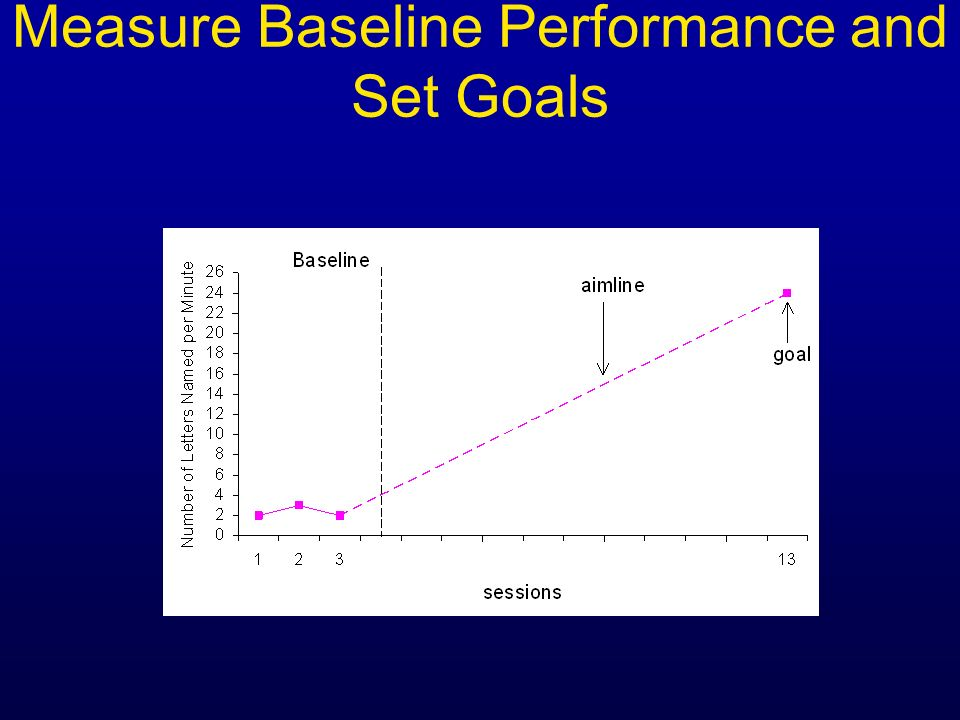 Measure Baseline Performance and Set Goals