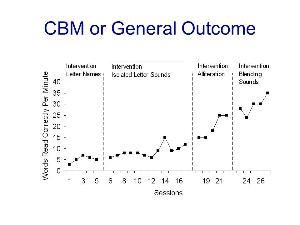 CBM or General Outcome