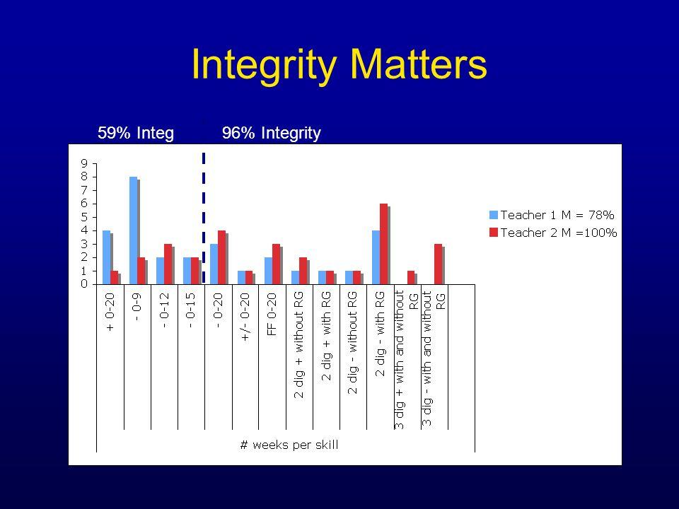 Integrity Matters 59% Integ 96% Integrity