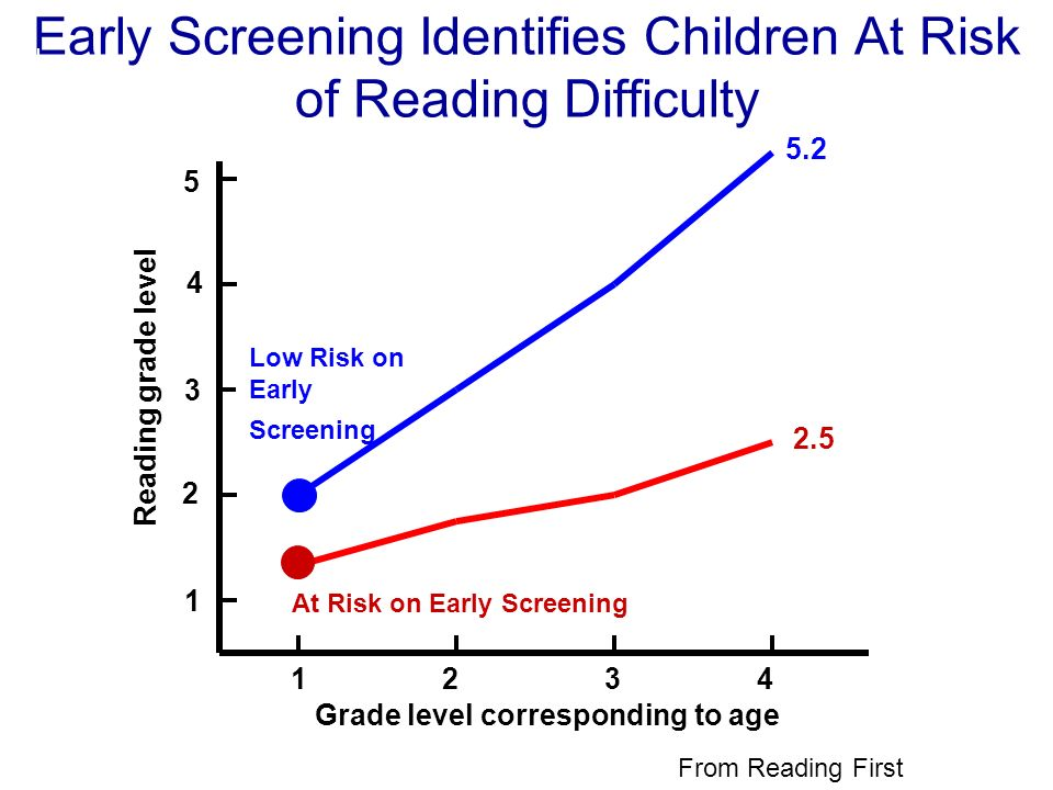 Early Screening Identifies Children At Risk of Reading Difficulty