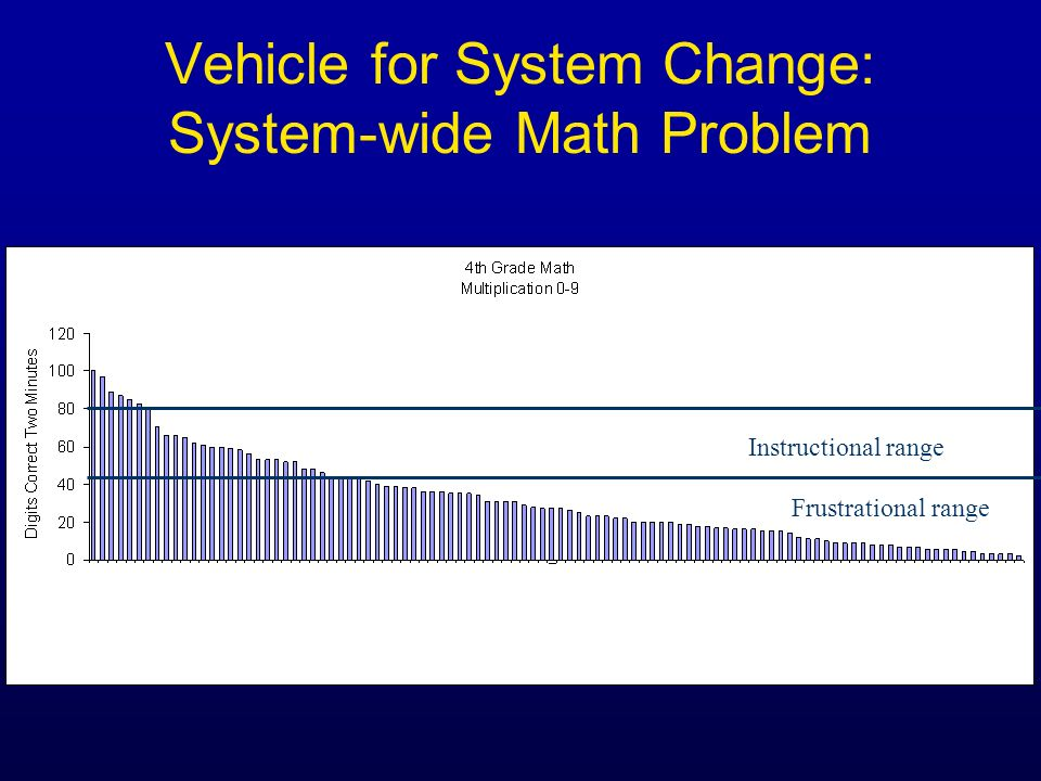 Vehicle for System Change: System-wide Math Problem