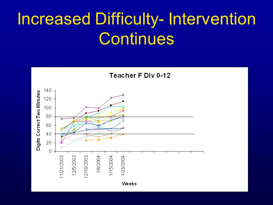 Increased Difficulty- Intervention Continues