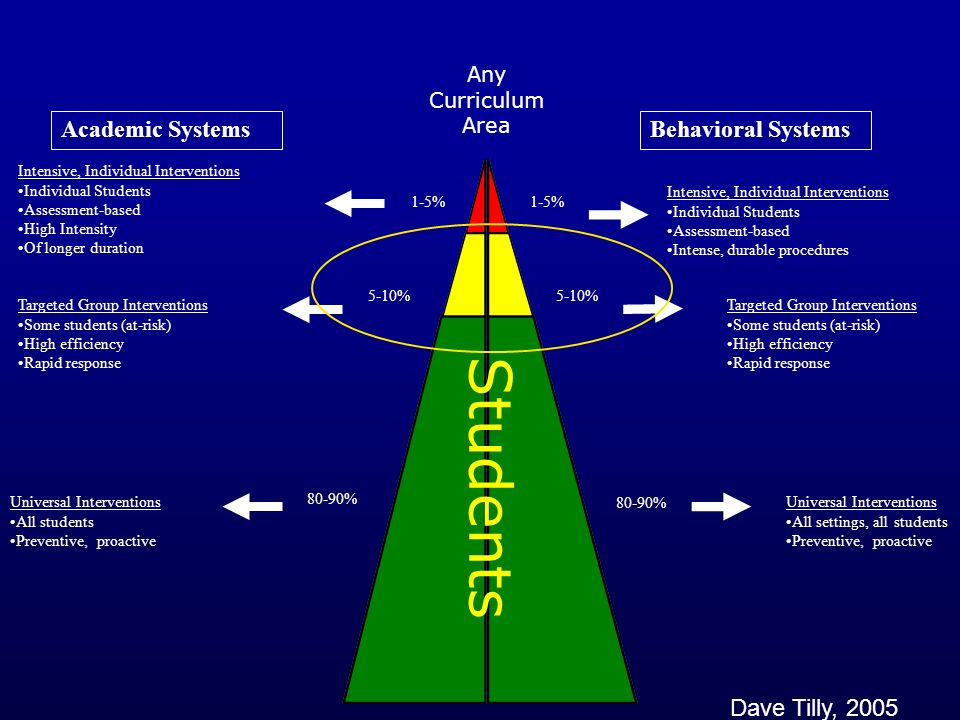 Students Academic Systems Behavioral Systems Dave Tilly, 2005 Any