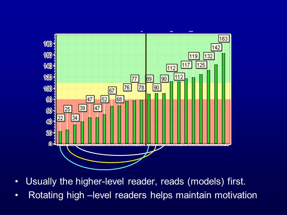 Usually the higher-level reader, reads (models) first.