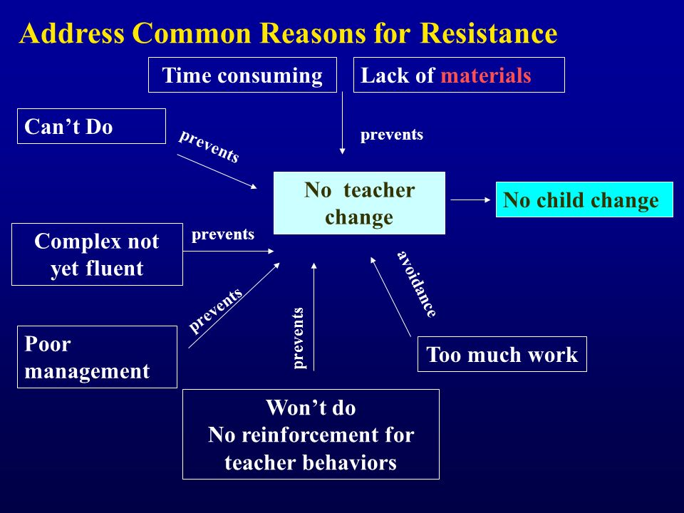 Won't do No reinforcement for teacher behaviors