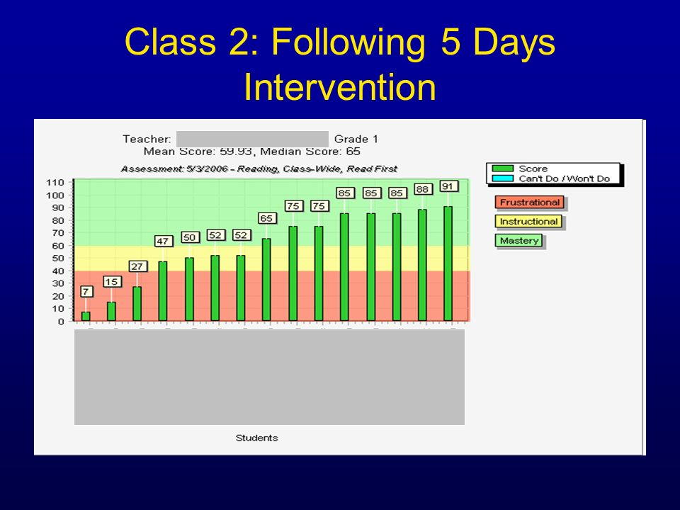 Class 2: Following 5 Days Intervention