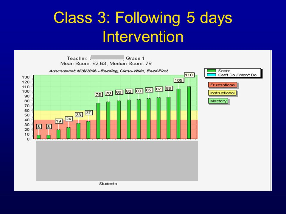 Class 3: Following 5 days Intervention