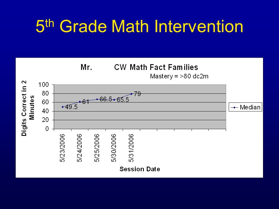 5th Grade Math Intervention