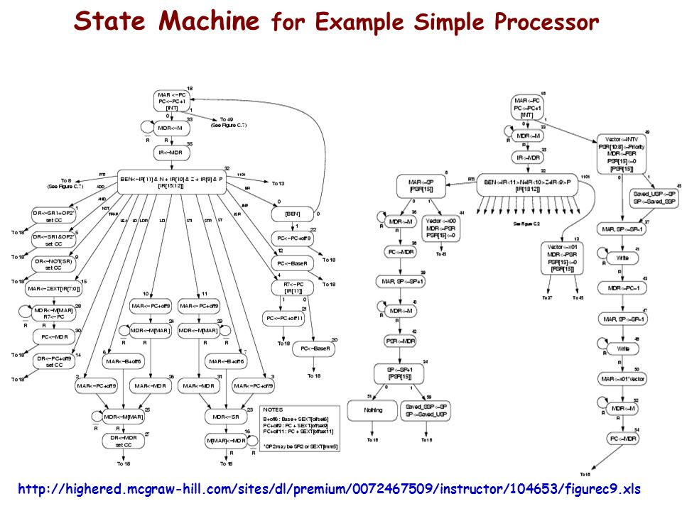 State Machine for Example Simple Processor
