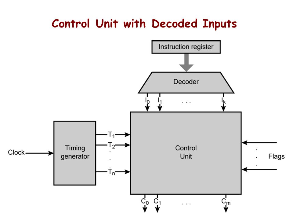 Control Unit with Decoded Inputs