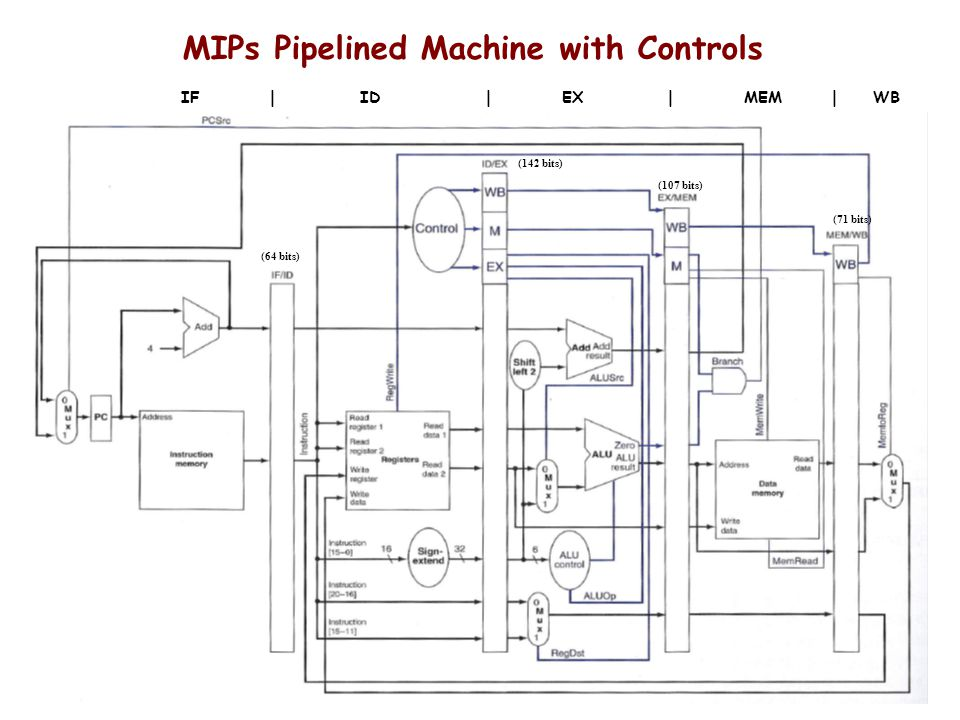 MIPs Pipelined Machine with Controls