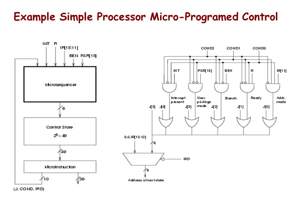 Example Simple Processor Micro-Programed Control