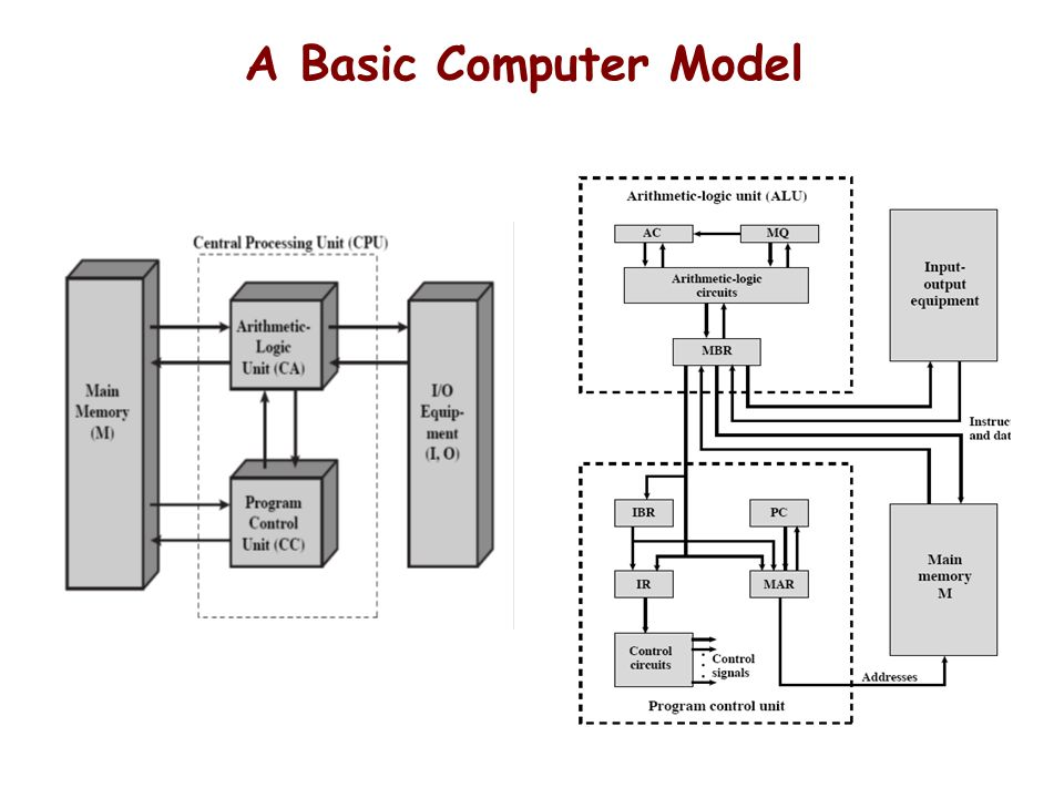 A Basic Computer Model