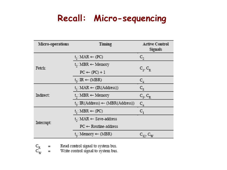 Recall: Micro-sequencing