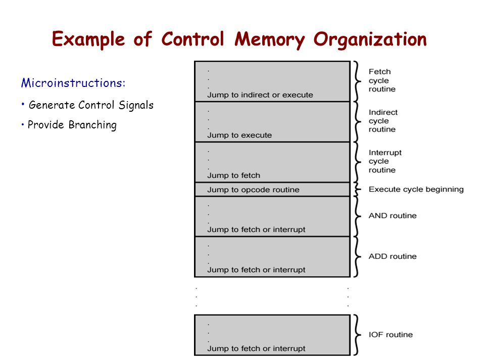 Example of Control Memory Organization