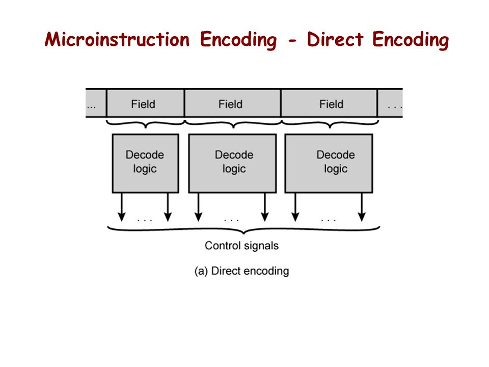 Microinstruction Encoding - Direct Encoding