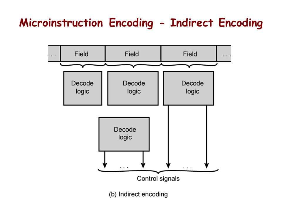 Microinstruction Encoding - Indirect Encoding