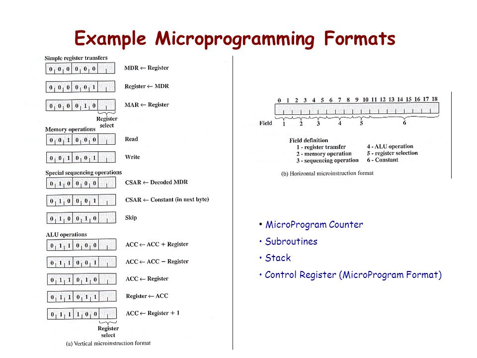 Example Microprogramming Formats