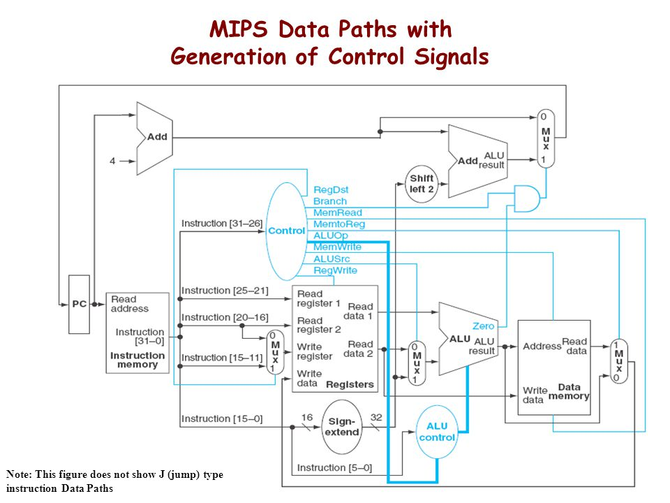MIPS Data Paths with Generation of Control Signals