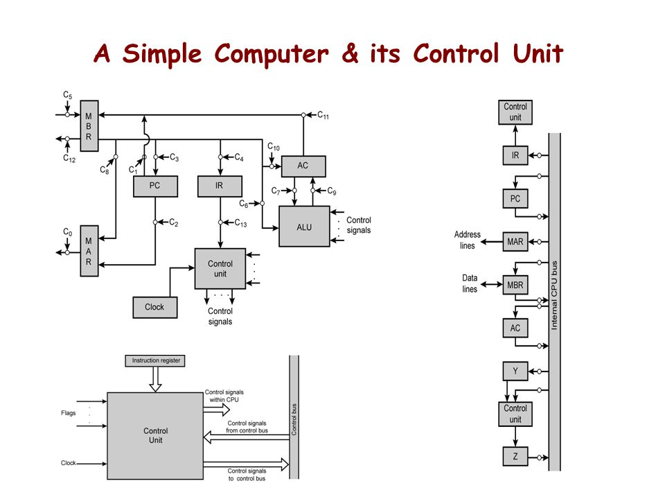 A Simple Computer & its Control Unit