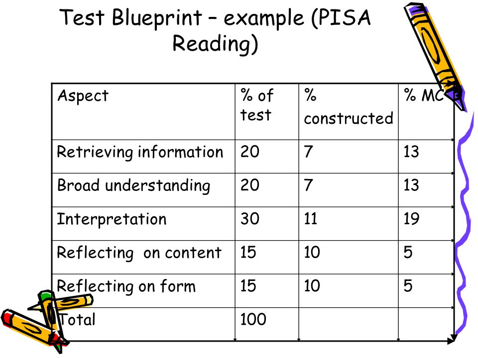 Test Blueprint – example (PISA Reading)