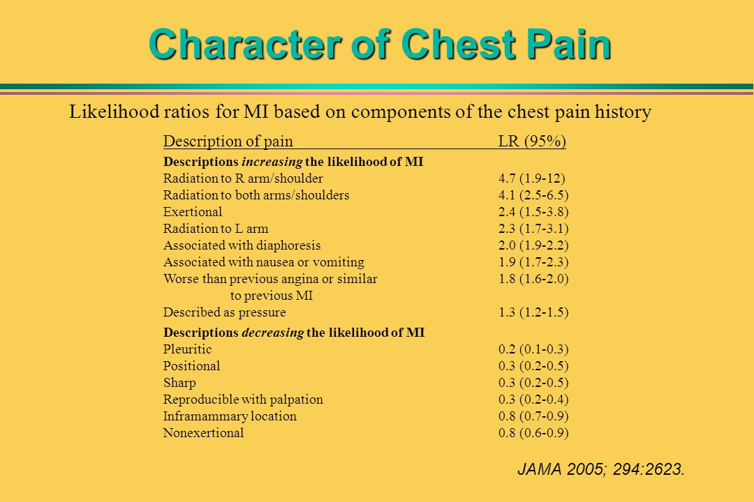 Character of Chest Pain