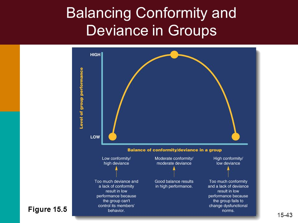 Balancing Conformity and Deviance in Groups