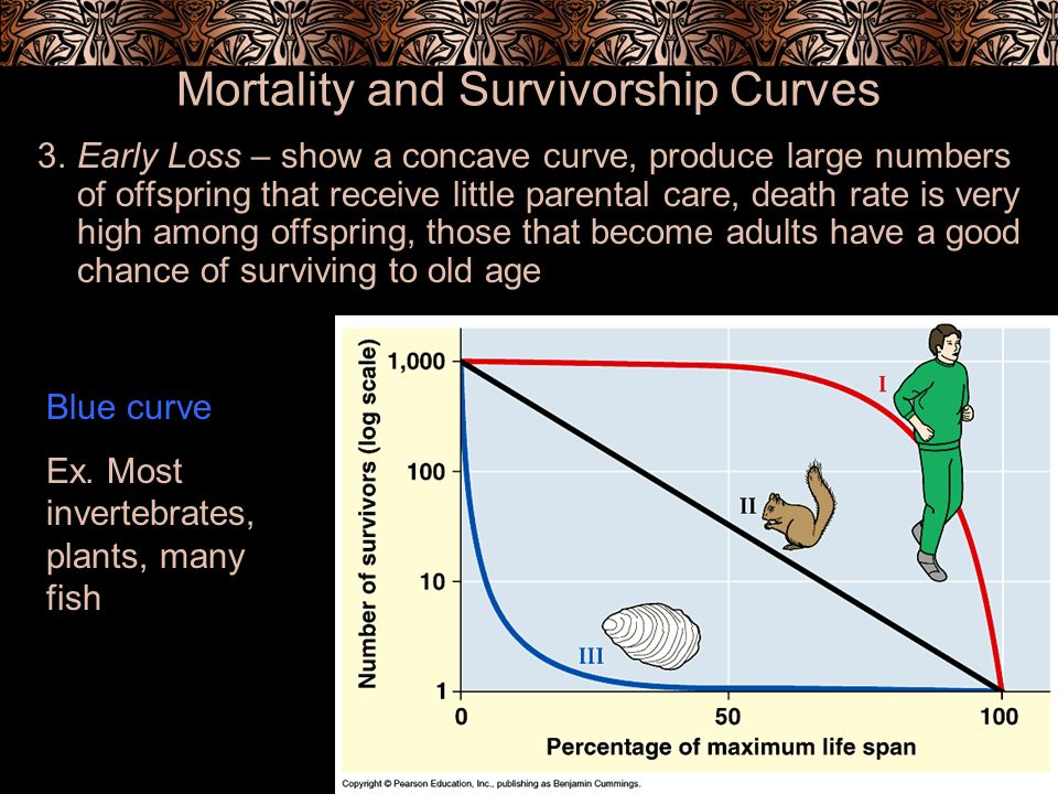 Mortality and Survivorship Curves
