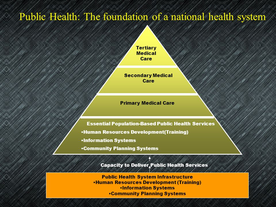 Public Health: The foundation of a national health system