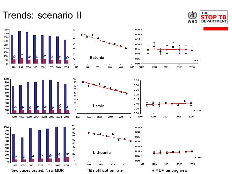 Trends: scenario II