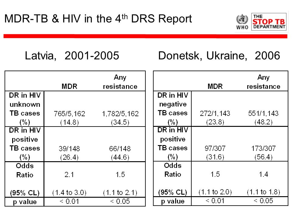 MDR-TB & HIV in the 4th DRS Report