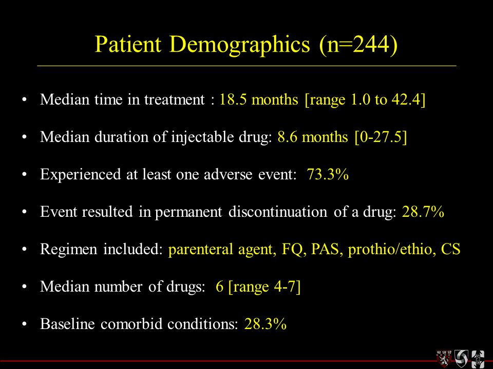 Patient Demographics (n=244)
