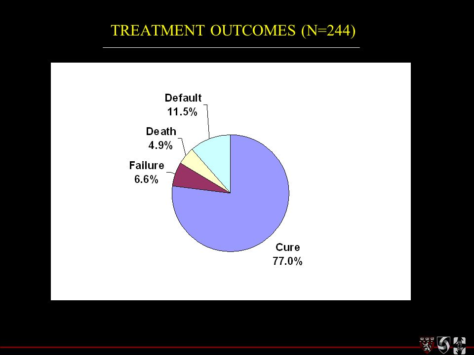 TREATMENT OUTCOMES (N=244)
