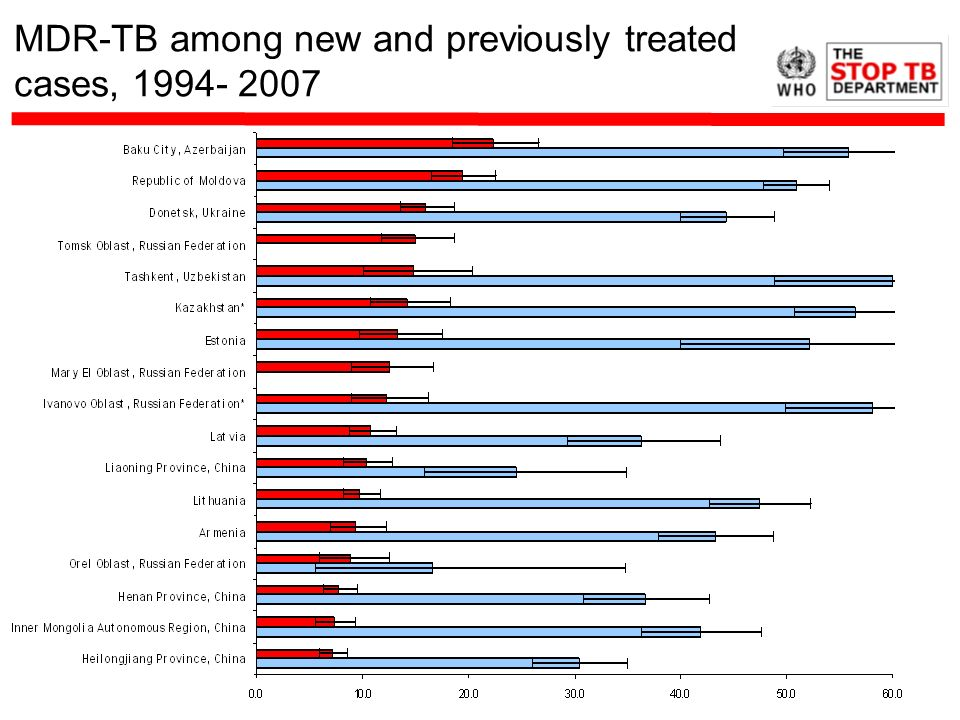 MDR-TB among new and previously treated cases, 1994- 2007
