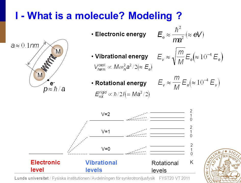 I - What is a molecule Modeling
