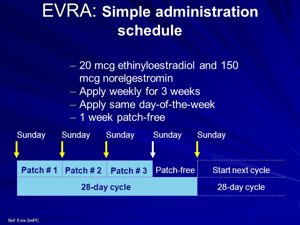EVRA: Simple administration schedule