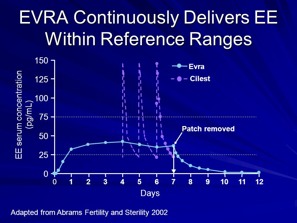 EVRA Continuously Delivers EE Within Reference Ranges