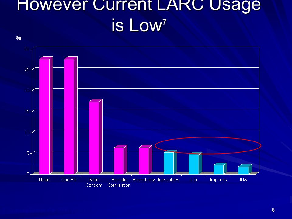 However Current LARC Usage is Low7