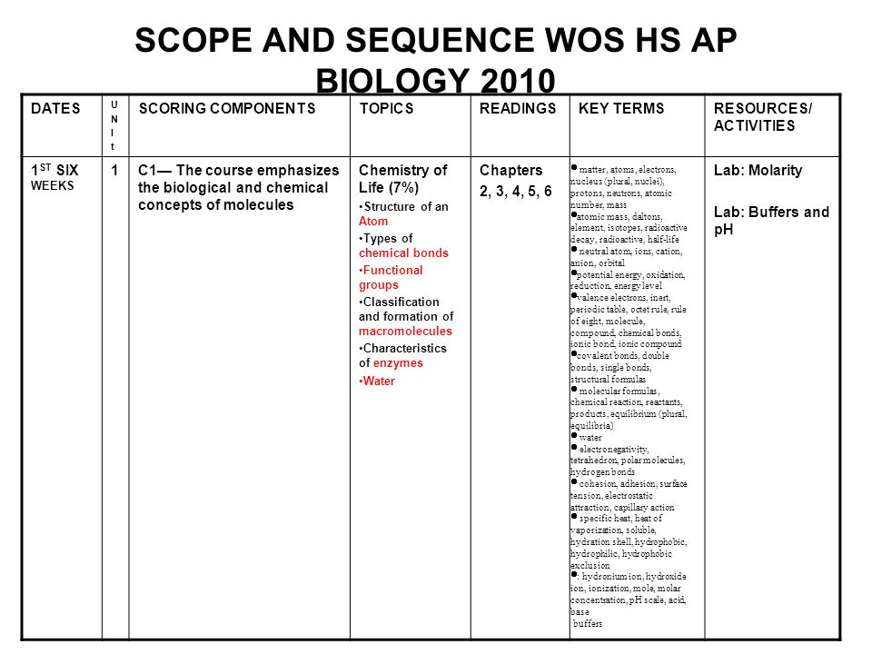 SCOPE AND SEQUENCE WOS HS AP BIOLOGY 2010