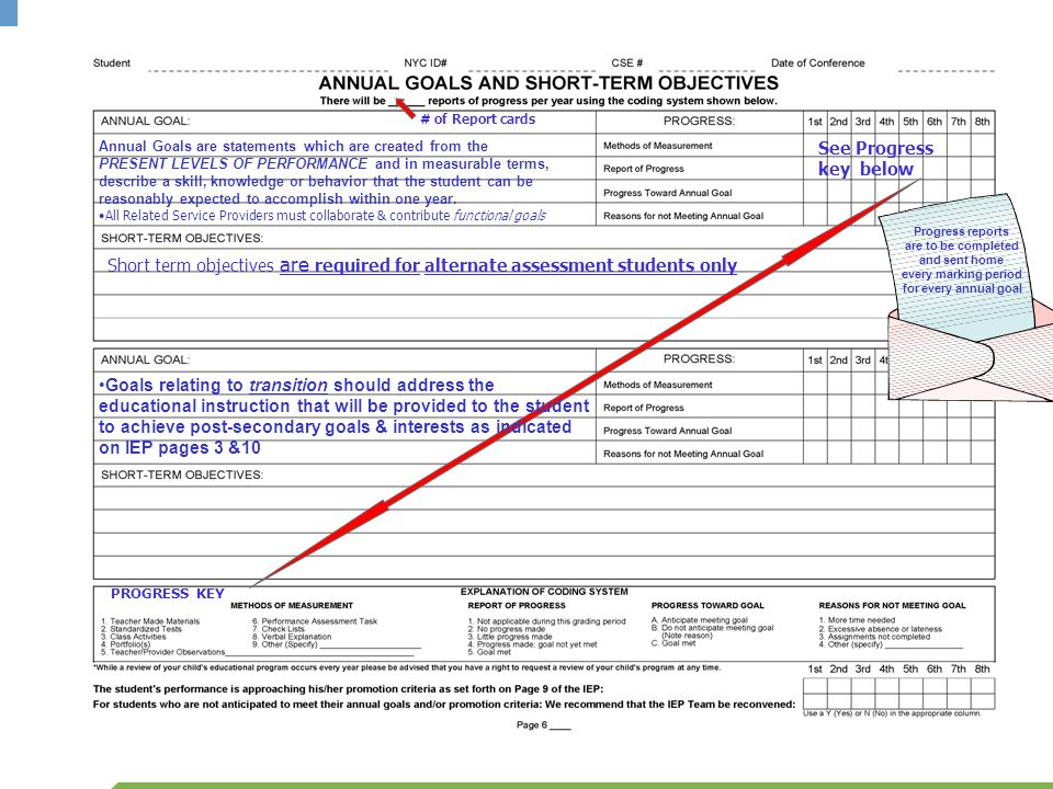 # of Report cards Annual Goals are statements which are created from the.