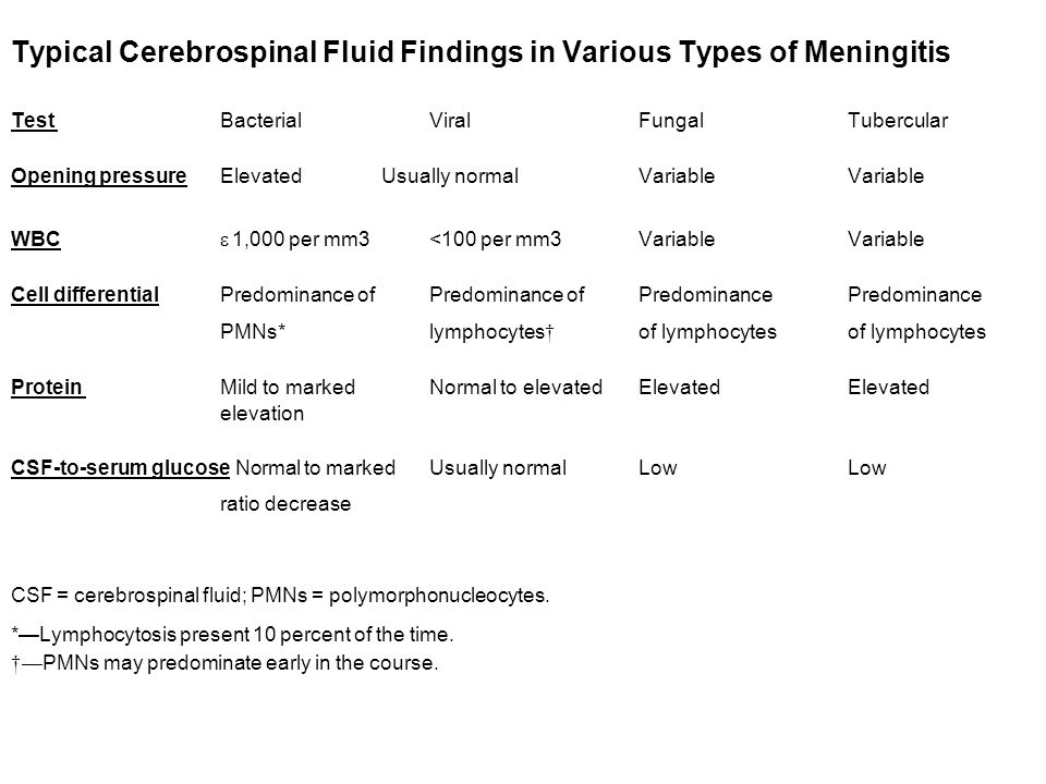 Typical Cerebrospinal Fluid Findings in Various Types of Meningitis