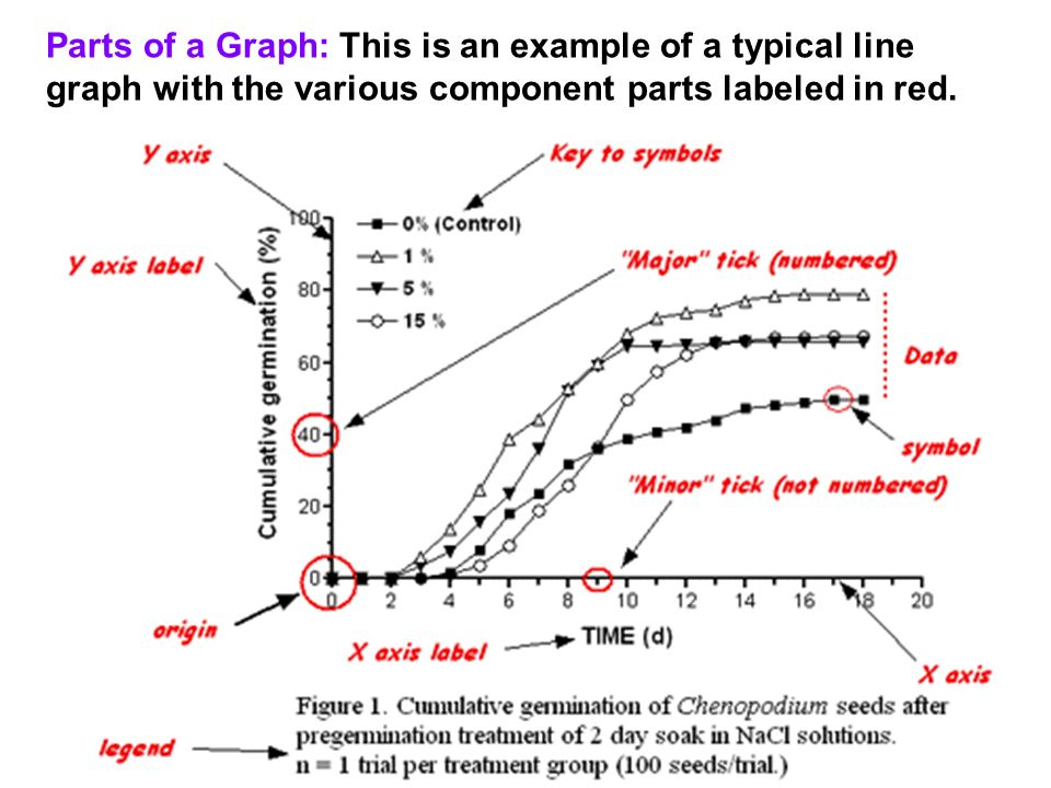 Parts of a Graph: This is an example of a typical line graph with the various component parts labeled in red.