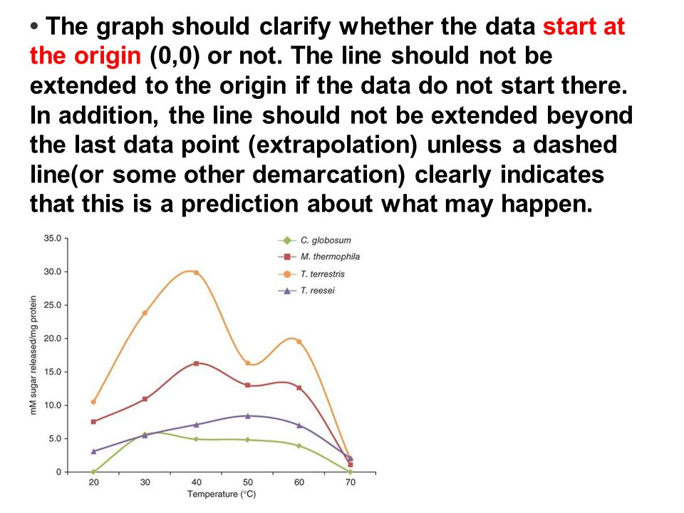 • The graph should clarify whether the data start at the origin (0,0) or not.