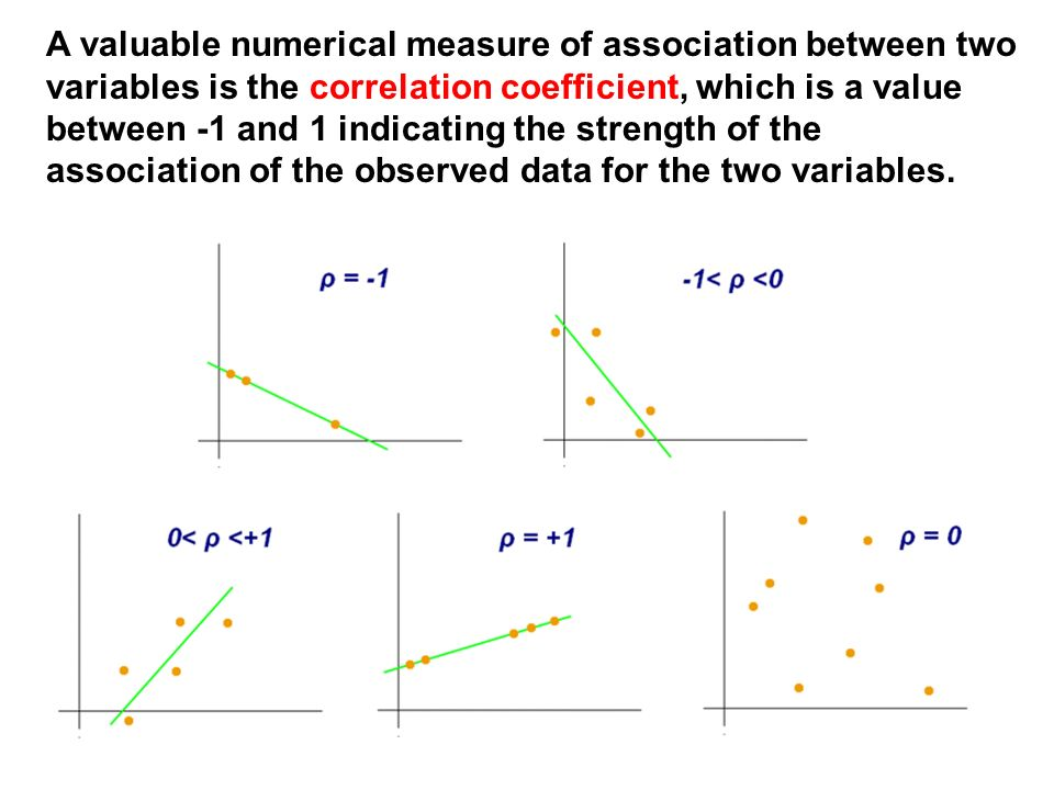 A valuable numerical measure of association between two variables is the correlation coefficient, which is a value between -1 and 1 indicating the strength of the association of the observed data for the two variables.